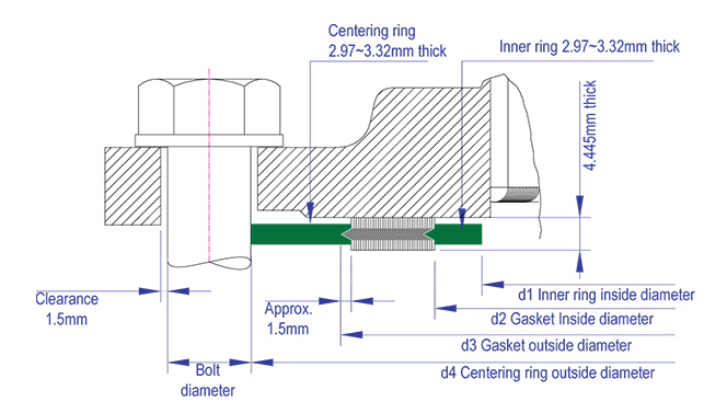 Gasket Factory